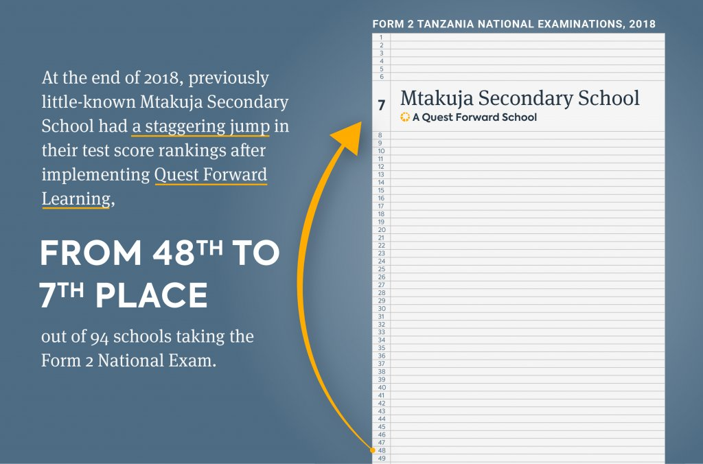 Mtakuja's Form 2 National Exam scores jumped significantly after implementing Quest Forward Learning, from a rank of 48th to a rank of 7th out of 94 schools.